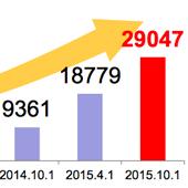免税店の数が29,047店舗と発表されました!