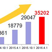 免税店の数が35,202店舗と発表されました!