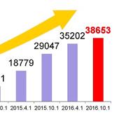 免税店数が38,653店舗と発表されました!