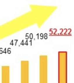 免税店数が52,222店と発表されました!